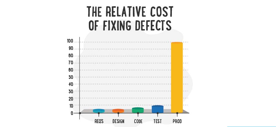 Cost of defect in Software Testing