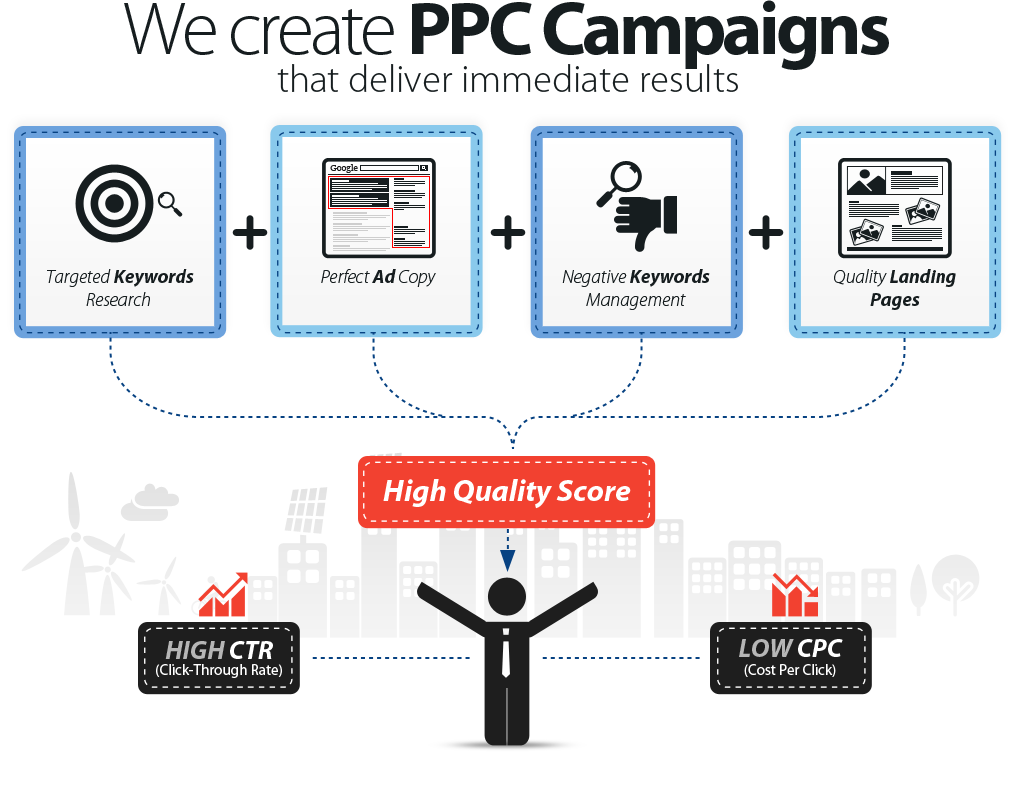 How to Start a Successful Google PPC/CPC Campaign
