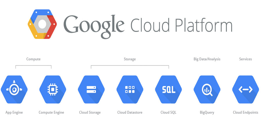 What is Google Cloud Hosting