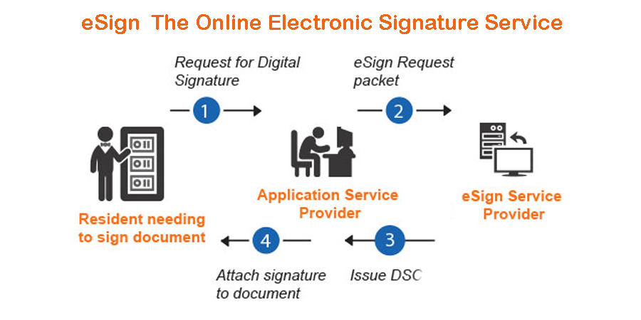 eSign The Online Electronic Signature Service