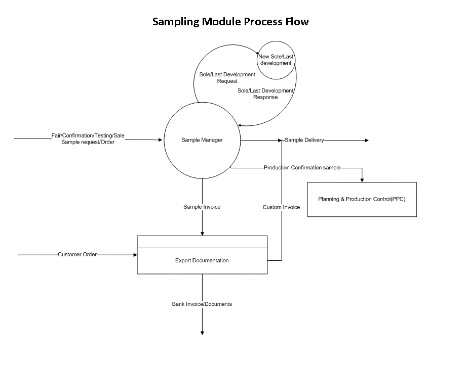 Sampling Process Flow