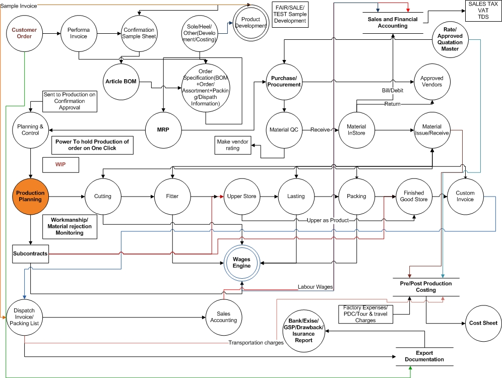 Shoe Tech Process Flow