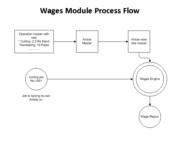 Wages PROCESS FLOW