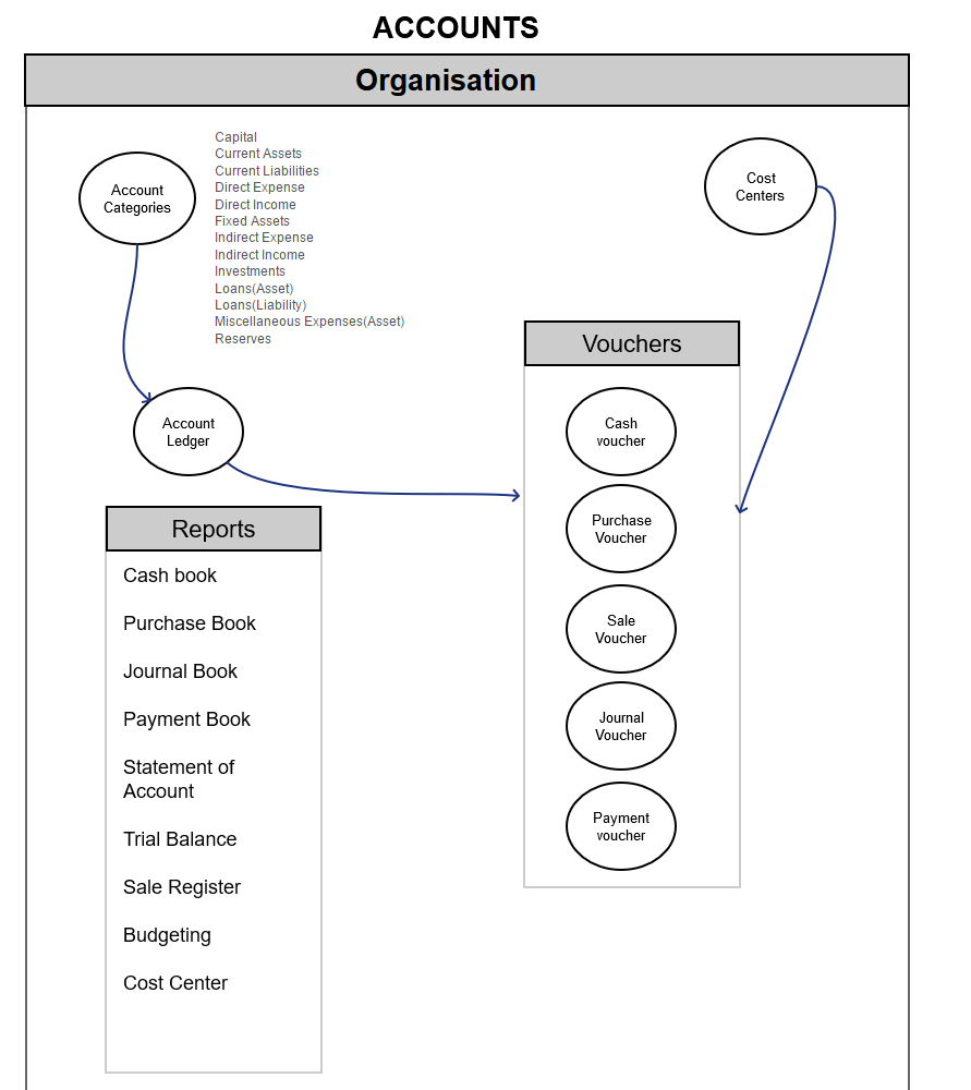 Financial & Sales Accounting PROCESS FLOW