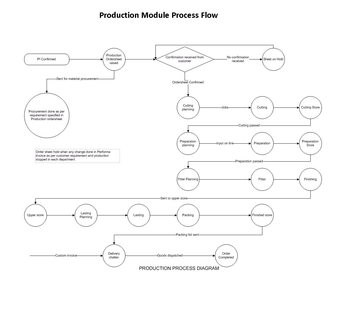 PLANNING & PRODUCTION PROCESS FLOW